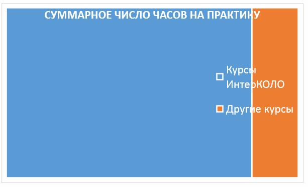 Суммарное число часов на практику на курсах ИнтерКОЛО