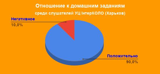 Отношение к домашним заданиям у слушателей курсов бухгалтеров ИнтерКОЛО (Харьков)