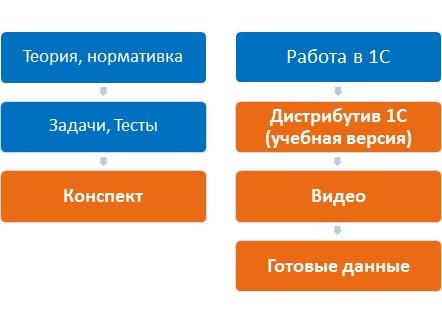 Что входит в домашние задания на курсах бухгалтеров ИнтерКОЛО Харьков