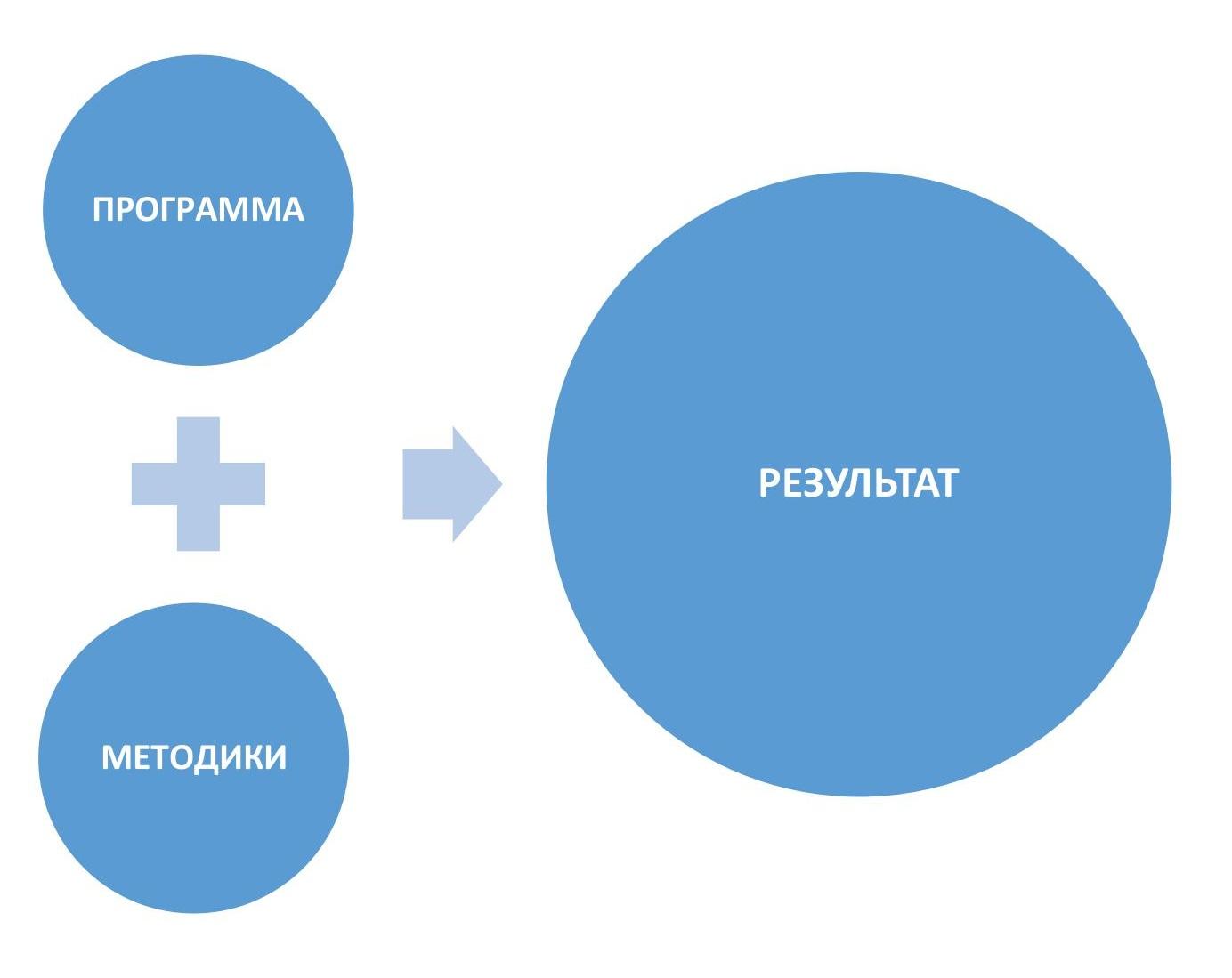 Применение активных методов обучения на курсах ИнтерКОЛО (Харьков)