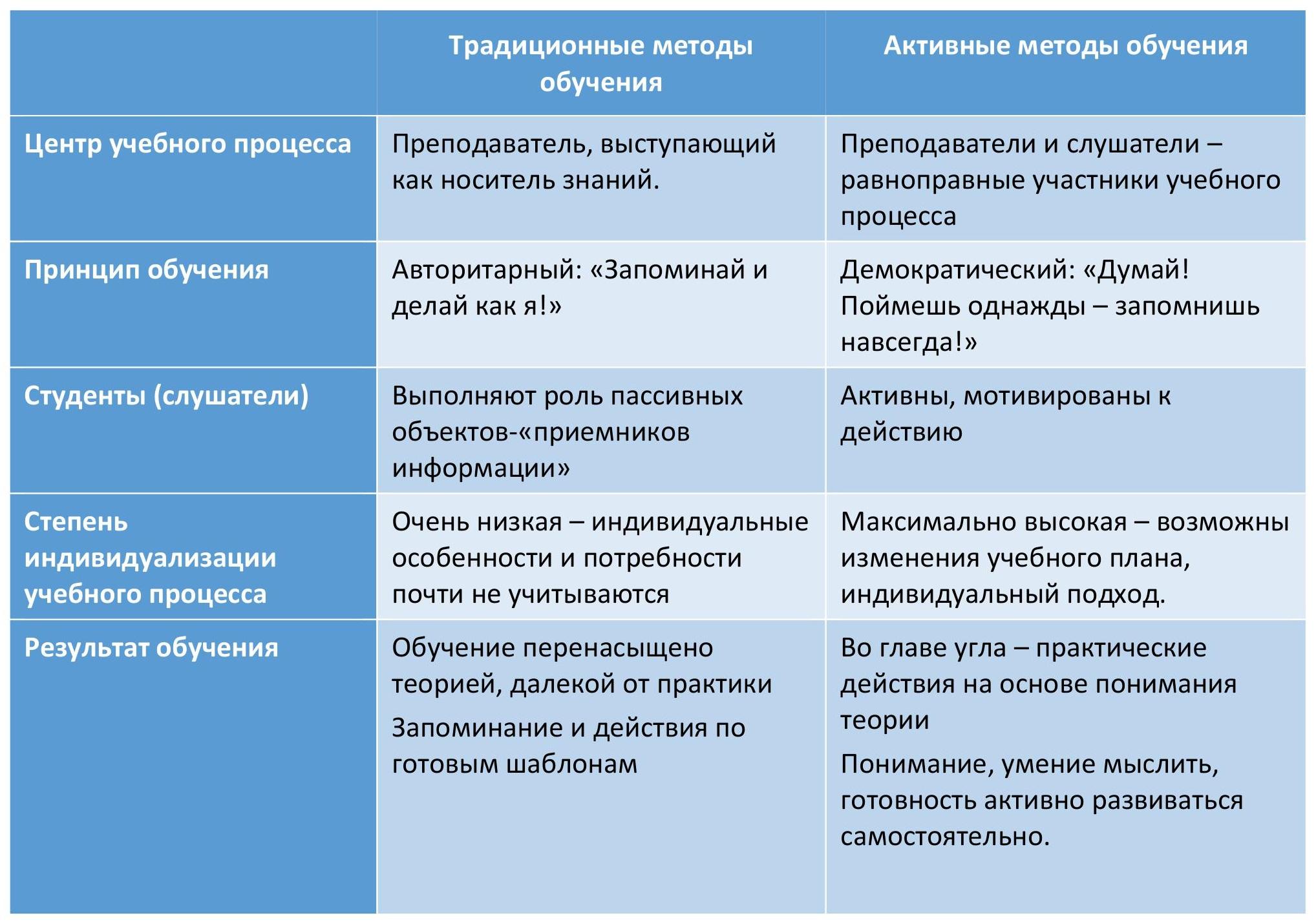 Сравнение методик обучения