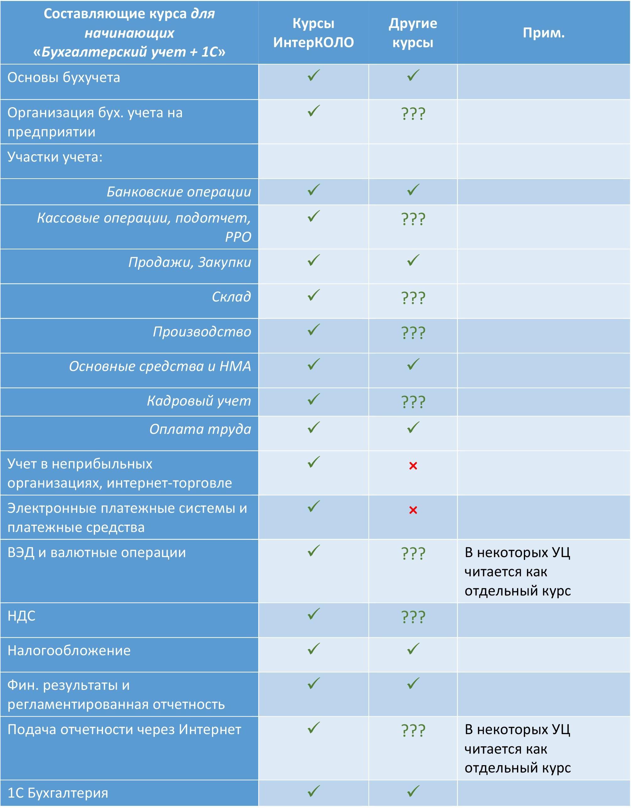 Как сравнить программу курса в разных учебных центрах